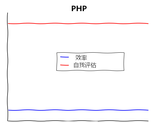 php学习曲线.png