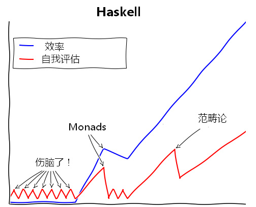 haskell学习曲线.png